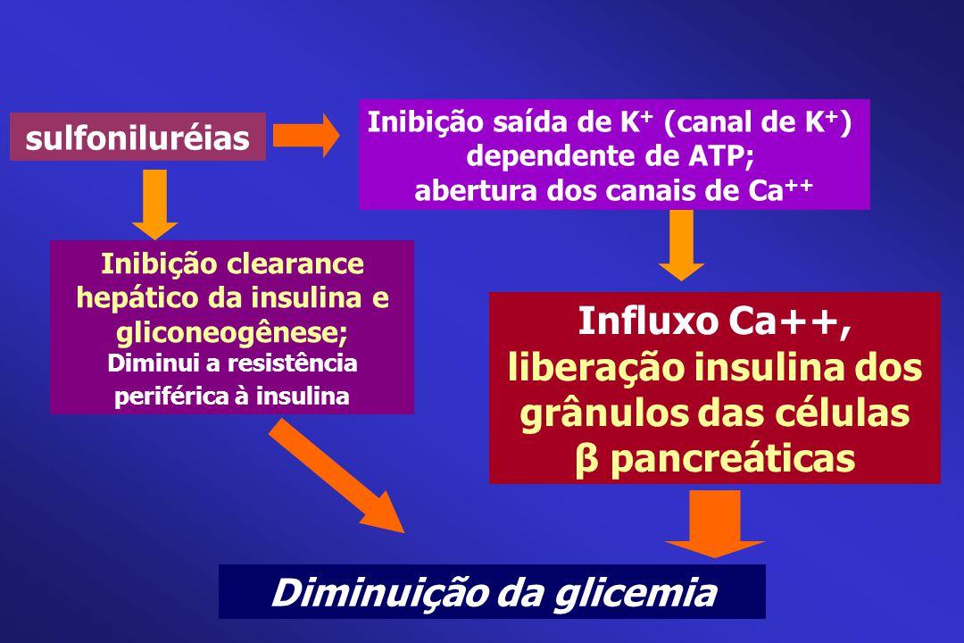 sulfoniluréias Diminuição da glicemia Inibição clearance hepático da insulina e gliconeogênese; Diminui a resistência periférica à insulina Inibição s