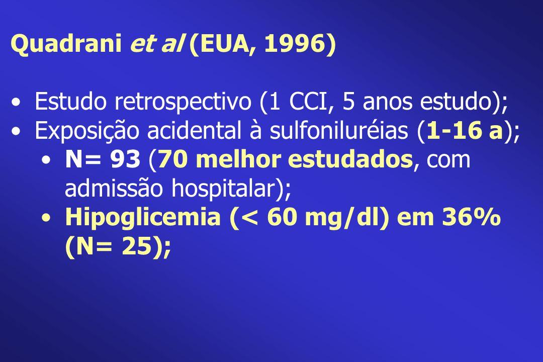 Quadrani et al (EUA, 1996) Estudo retrospectivo (1 CCI, 5 anos estudo); Exposição acidental à sulfoniluréias (1-16 a); N= 93 (70 melhor estudados, com