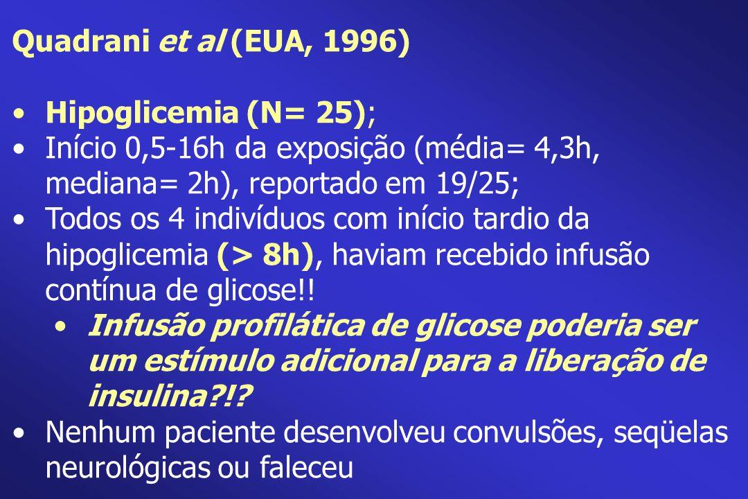 Quadrani et al (EUA, 1996) Hipoglicemia (N= 25); Início 0,5-16h da exposição (média= 4,3h, mediana= 2h), reportado em 19/25; Todos os 4 indivíduos com