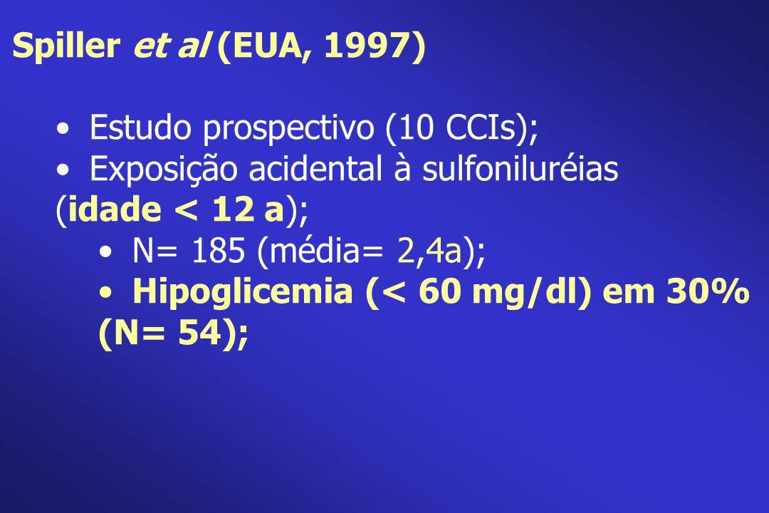 Spiller et al (EUA, 1997) Estudo prospectivo (10 CCIs); Exposição acidental à sulfoniluréias (idade < 12 a); N= 185 (média= 2,4a); Hipoglicemia (< 60