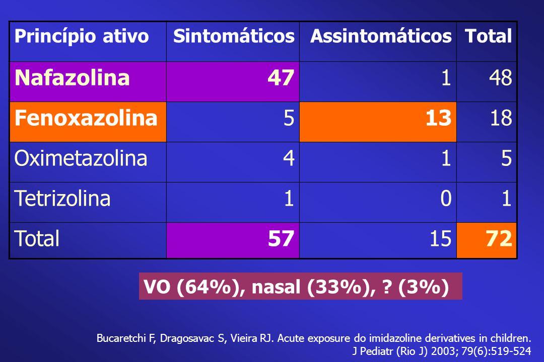 Princípio ativoSintomáticosAssintomáticosTotal Nafazolina47148 Fenoxazolina51318 Oximetazolina415 Tetrizolina101 Total571572 VO (64%), nasal (33%), ?