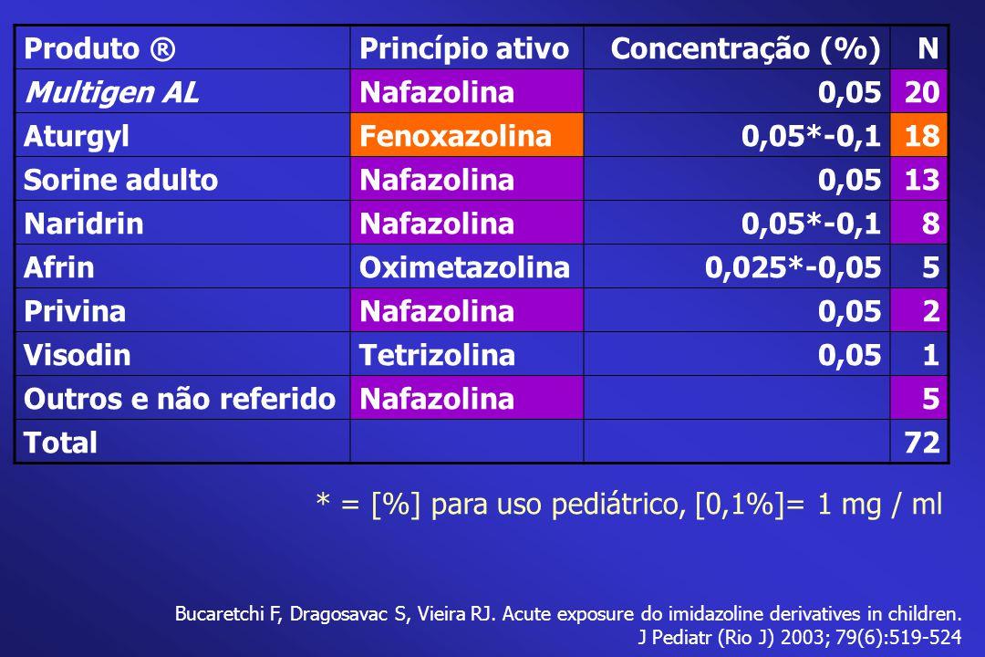 Produto ®Princípio ativoConcentração (%)N Multigen ALNafazolina0,0520 AturgylFenoxazolina0,05*-0,118 Sorine adultoNafazolina0,0513 NaridrinNafazolina0,05*-0,18 AfrinOximetazolina0,025*-0,055 PrivinaNafazolina0,052 VisodinTetrizolina0,051 Outros e não referidoNafazolina5 Total72 * = [%] para uso pediátrico, [0,1%]= 1 mg / ml Bucaretchi F, Dragosavac S, Vieira RJ.