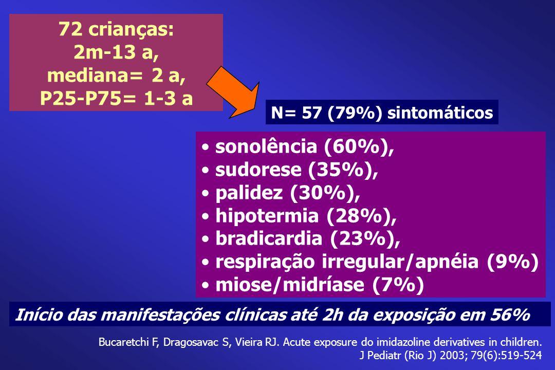 72 crianças: 2m-13 a, mediana= 2 a, P25-P75= 1-3 a Início das manifestações clínicas até 2h da exposição em 56% sonolência (60%), sudorese (35%), pali