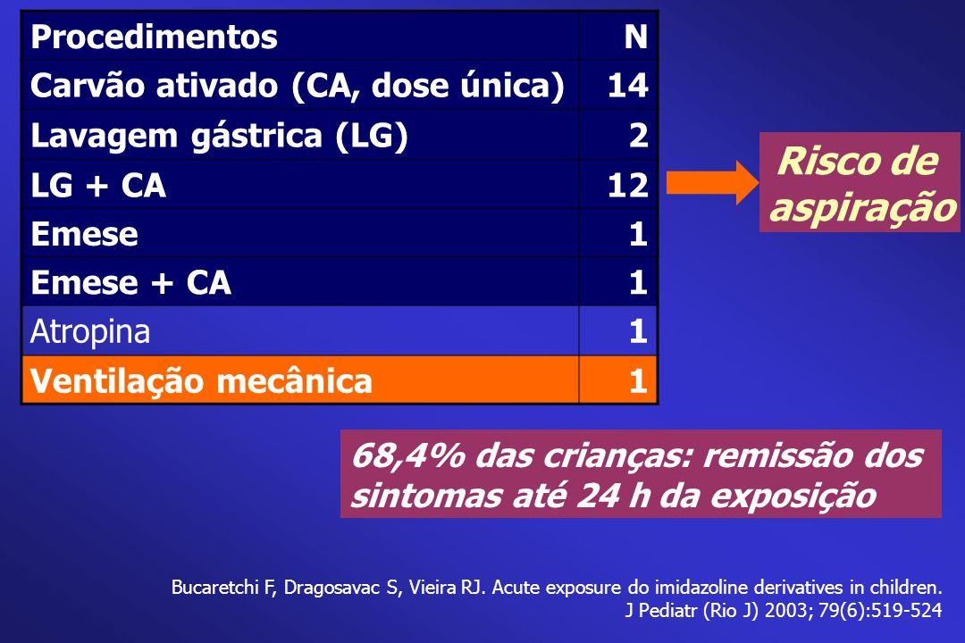 ProcedimentosN Carvão ativado (CA, dose única)14 Lavagem gástrica (LG)2 LG + CA12 Emese1 Emese + CA1 Atropina1 Ventilação mecânica1 68,4% das crianças