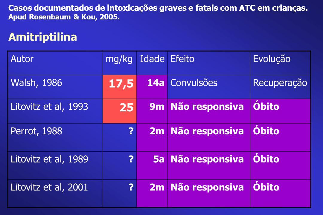 Casos documentados de intoxicações graves e fatais com ATC em crianças. Apud Rosenbaum & Kou, 2005. Amitriptilina Autormg/kgIdadeEfeitoEvolução Walsh,