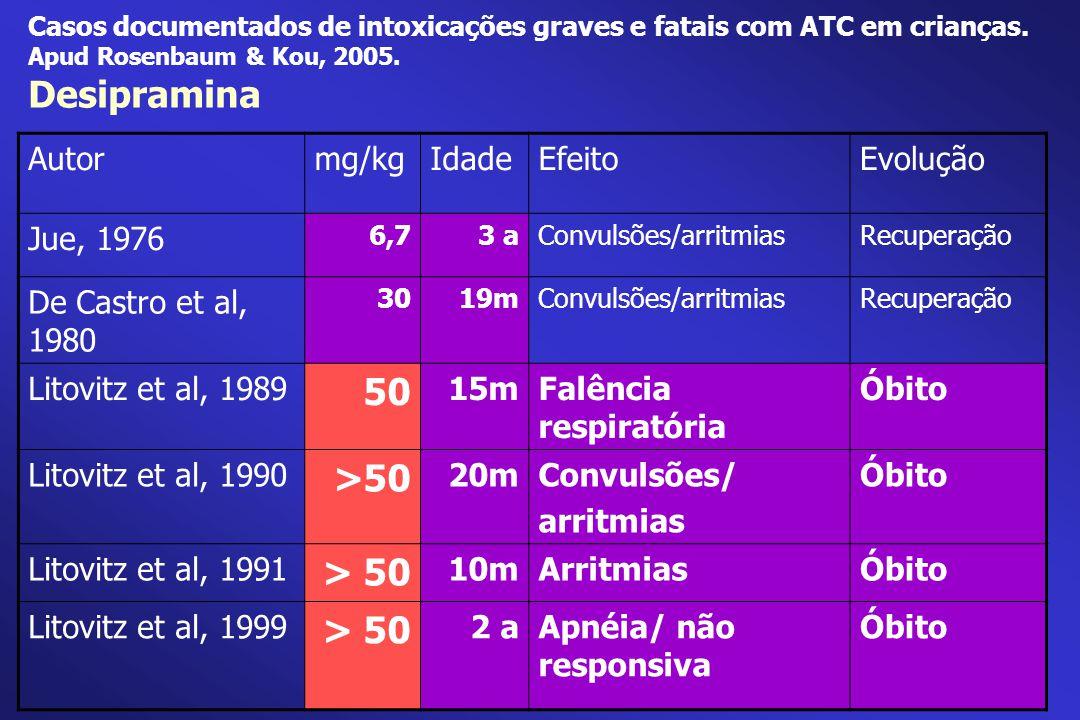 Casos documentados de intoxicações graves e fatais com ATC em crianças. Apud Rosenbaum & Kou, 2005. Desipramina Autormg/kgIdadeEfeitoEvolução Jue, 197