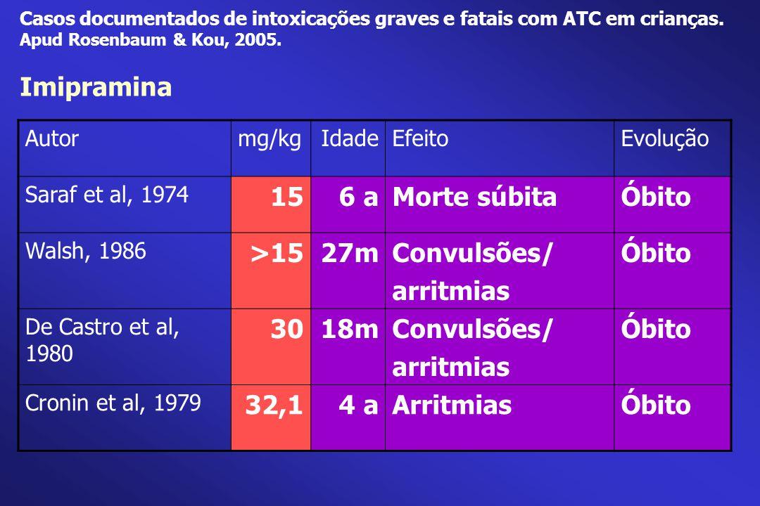 Casos documentados de intoxicações graves e fatais com ATC em crianças. Apud Rosenbaum & Kou, 2005. Imipramina Autormg/kgIdadeEfeitoEvolução Saraf et