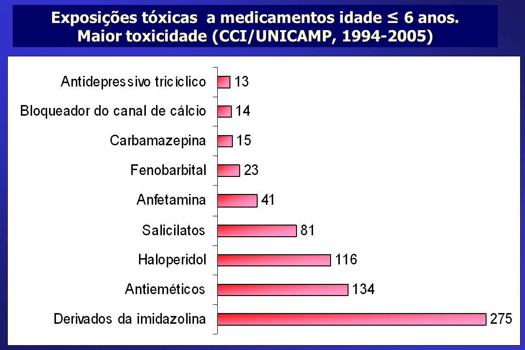 Exposições tóxicas a medicamentos idade ≤ 6 anos. Maior toxicidade (CCI/UNICAMP, 1994-2005)