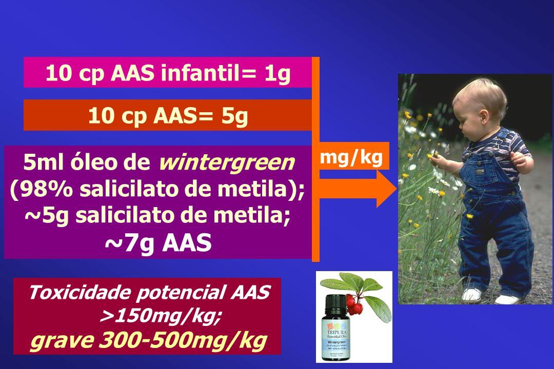 10 cp AAS infantil= 1g 10 cp AAS= 5g 5ml óleo de wintergreen (98% salicilato de metila); ~5g salicilato de metila; ~7g AAS mg/kg Toxicidade potencial
