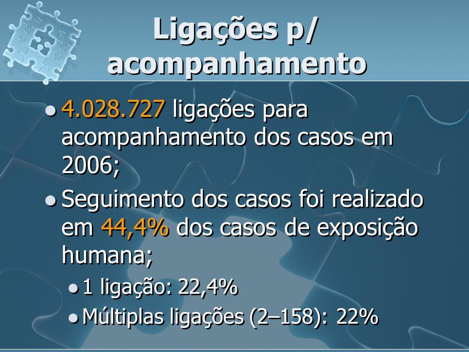 Ligações p/ acompanhamento 4.028.727 ligações para acompanhamento dos casos em 2006; Seguimento dos casos foi realizado em 44,4% dos casos de exposiçã