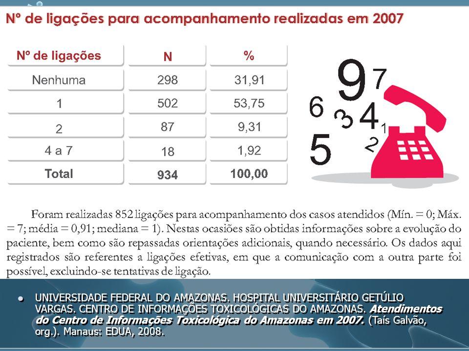 UNIVERSIDADE FEDERAL DO AMAZONAS. HOSPITAL UNIVERSITÁRIO GETÚLIO VARGAS. CENTRO DE INFORMAÇÕES TOXICOLÓGICAS DO AMAZONAS. Atendimentos do Centro de In