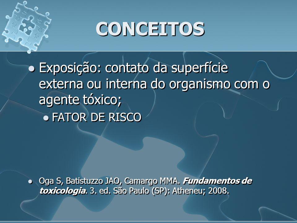 CONCEITOS Exposição: contato da superfície externa ou interna do organismo com o agente tóxico; FATOR DE RISCO Oga S, Batistuzzo JAO, Camargo MMA. Fun