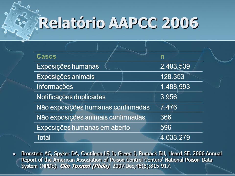Relatório AAPCC 2006 Casosn Exposições humanas2.403.539 Exposições animais128.353 Informações1.488.993 Notificações duplicadas3.956 Não exposições hum