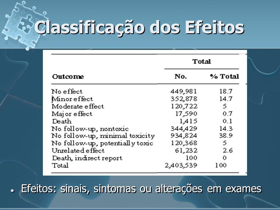 Classificação dos Efeitos Efeitos: sinais, sintomas ou alterações em exames