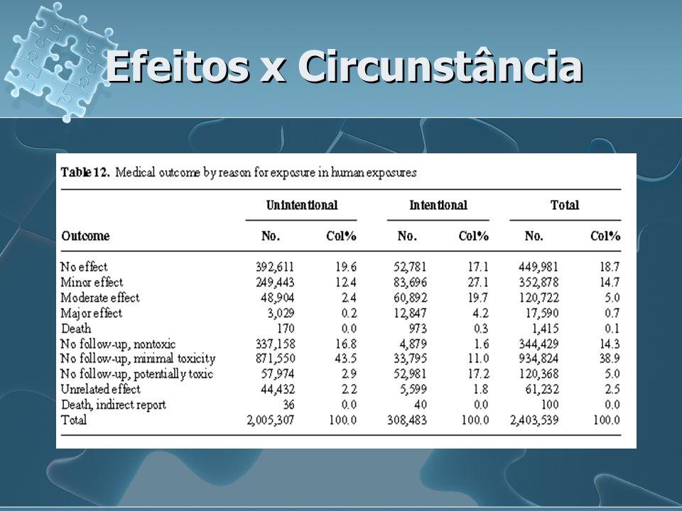 N o de Efeitos % 116,0 27,7 33,9 41,4 50,5 > 50,4 Total29,9 718.828 casos com efeitos codificados 80% relacionados à exposição; 9% não relacionados; 11% não se sabe se são relacionados.