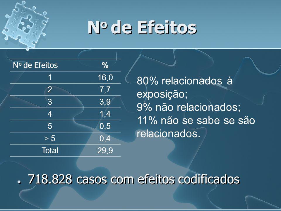 N o de Efeitos % 116,0 27,7 33,9 41,4 50,5 > 50,4 Total29,9 718.828 casos com efeitos codificados 80% relacionados à exposição; 9% não relacionados; 1