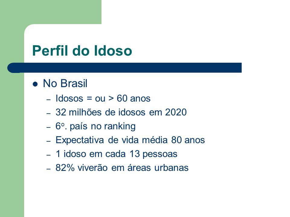 Perfil do Idoso No Brasil – Idosos = ou > 60 anos – 32 milhões de idosos em 2020 – 6 o. país no ranking – Expectativa de vida média 80 anos – 1 idoso