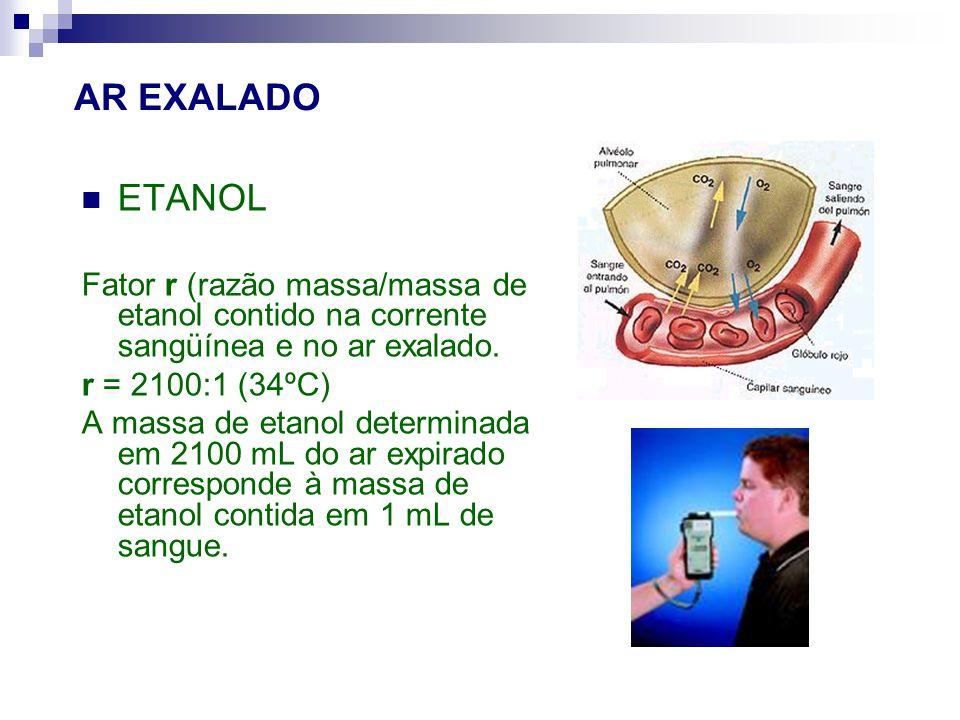 AR EXALADO ETANOL Fator r (razão massa/massa de etanol contido na corrente sangüínea e no ar exalado. r = 2100:1 (34ºC) A massa de etanol determinada
