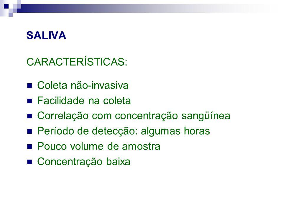 SALIVA CARACTERÍSTICAS: Coleta não-invasiva Facilidade na coleta Correlação com concentração sangüínea Período de detecção: algumas horas Pouco volume de amostra Concentração baixa