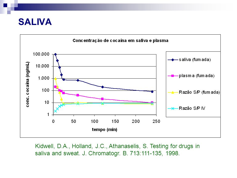 SALIVA Kidwell, D.A., Holland, J.C., Athanaselis, S. Testing for drugs in saliva and sweat. J. Chromatogr. B. 713:111-135, 1998.