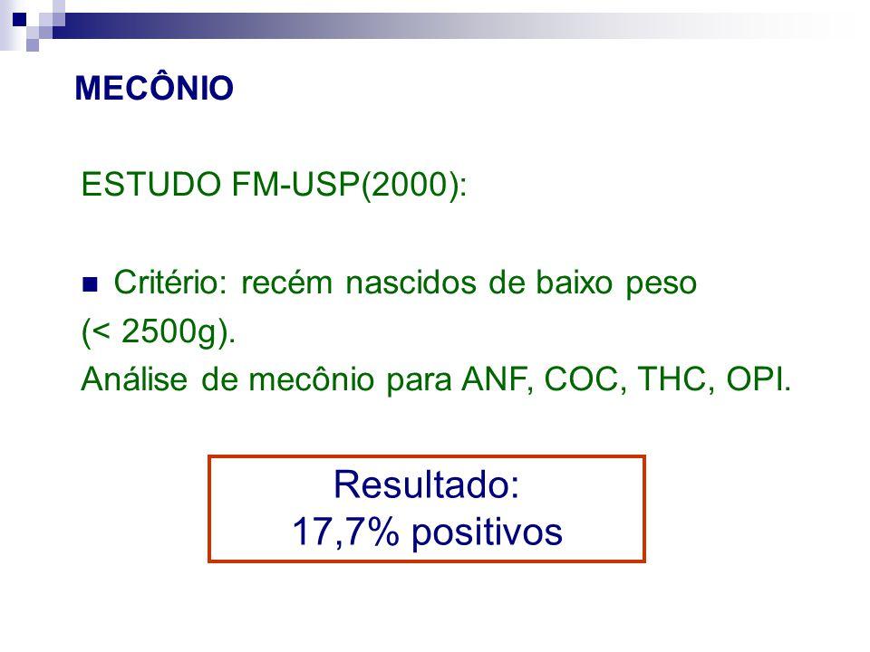 MECÔNIO ESTUDO FM-USP(2000): Critério: recém nascidos de baixo peso (< 2500g). Análise de mecônio para ANF, COC, THC, OPI. Resultado: 17,7% positivos