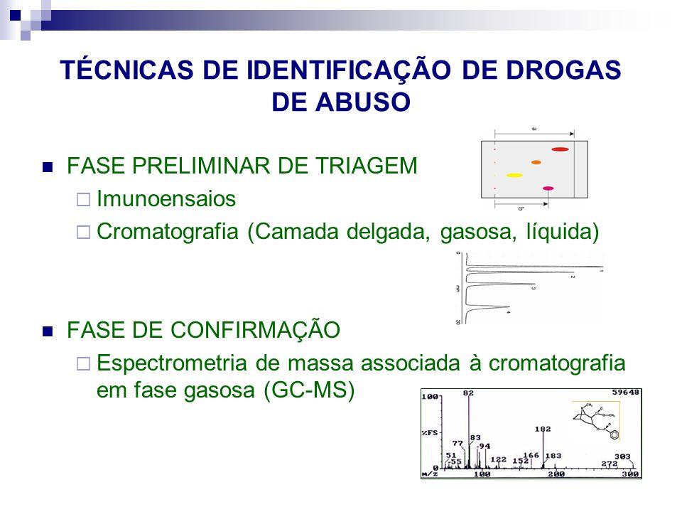 TÉCNICAS DE IDENTIFICAÇÃO DE DROGAS DE ABUSO FASE PRELIMINAR DE TRIAGEM  Imunoensaios  Cromatografia (Camada delgada, gasosa, líquida) FASE DE CONFIRMAÇÃO  Espectrometria de massa associada à cromatografia em fase gasosa (GC-MS)