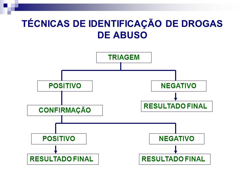 TRIAGEM NEGATIVOPOSITIVO CONFIRMAÇÃO POSITIVONEGATIVO RESULTADO FINAL TÉCNICAS DE IDENTIFICAÇÃO DE DROGAS DE ABUSO