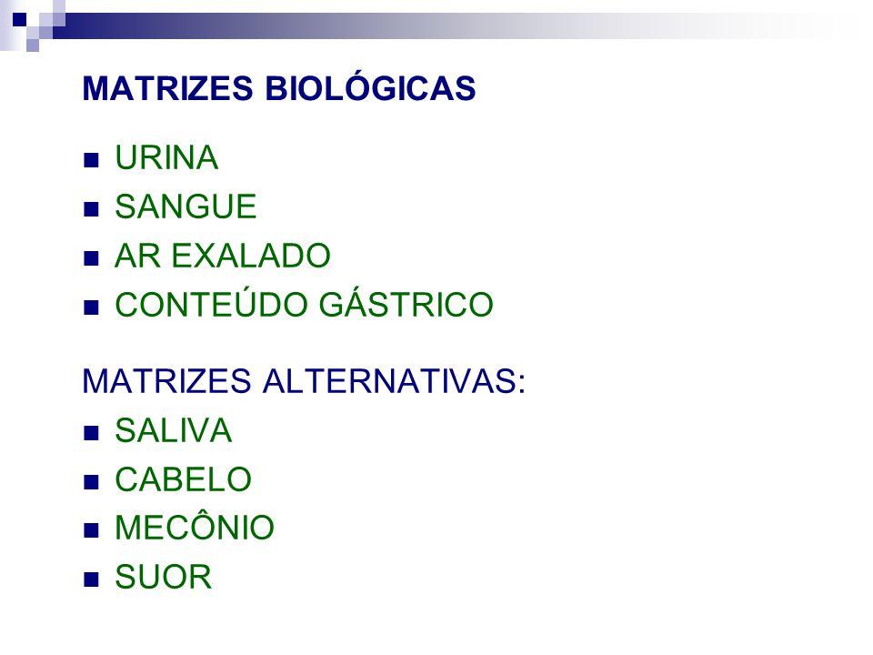 MATRIZES BIOLÓGICAS URINA SANGUE AR EXALADO CONTEÚDO GÁSTRICO MATRIZES ALTERNATIVAS: SALIVA CABELO MECÔNIO SUOR