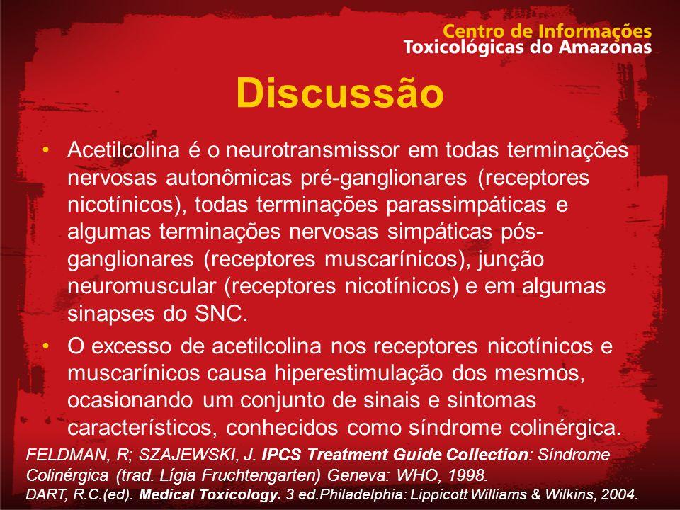 Discussão Acetilcolina é o neurotransmissor em todas terminações nervosas autonômicas pré-ganglionares (receptores nicotínicos), todas terminações par
