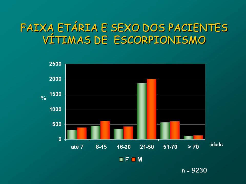 FAIXA ETÁRIA E SEXO DOS PACIENTES VÍTIMAS DE ESCORPIONISMO n = 9230 idade