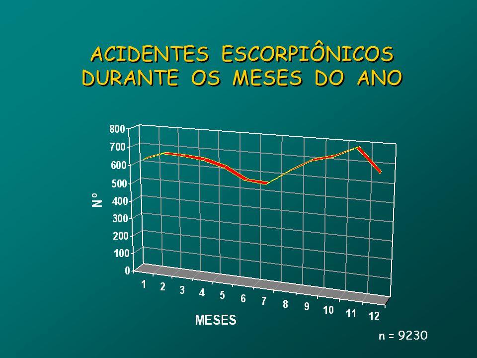 ACIDENTES ESCORPIÔNICOS DURANTE OS MESES DO ANO n = 9230