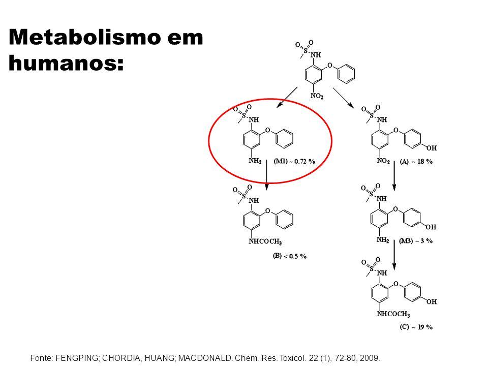Fonte: FENGPING; CHORDIA, HUANG; MACDONALD. Chem. Res. Toxicol. 22 (1), 72-80, 2009. Metabolismo em humanos: