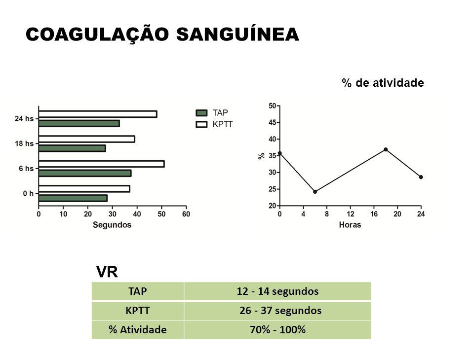 COAGULAÇÃO SANGUÍNEA TAP12 - 14 segundos KPTT 26 - 37 segundos % Atividade70% - 100% VR % de atividade