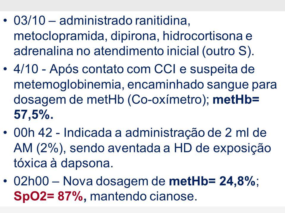 Metemogobinemia: Tratamento  Afastamento da exposição  Descontaminação externa e interna  O 2  Ácido ascórbico (casos leves)  Azul de metileno IV  CA seriado ou DMCA (dapsona)
