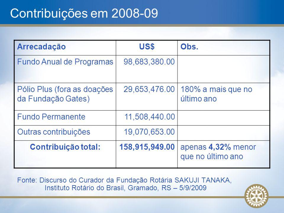 Contribuições em 2008-09 ArrecadaçãoUS$Obs. Fundo Anual de Programas98,683,380.00 Pólio Plus (fora as doações da Fundação Gates) 29,653,476.00180% a m