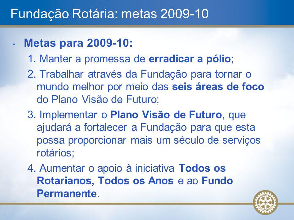 1979Subsídios 3-H e parcerias de clubes 1985 Lançamento da campanha Pólio Plus 1999Centros Rotary de Estudos Internacionais 2000 10.000 Subsídios Equivalentes aprovados desde 1965 2003 Lançamento dos Subsídios Distritais Simplificados 2004 Mais 10.000 Subsídios Equivalentes aprovados 2005 Criada a Comissão Visão do Futuro 2007 Gates anuncia a doação-desafio de US$100 milhões para combater a pólio 2008 Mais 10.000 Subsídios Equivalentes aprovados; doação de UD$3,5 milhões do Google 2009Gates faz outra doação de US$255 milhões, aumentando o desafio Rotary para US$200 milhões; doações da Alemanha e do Reino Unido Crescimento da Fundação Rotária
