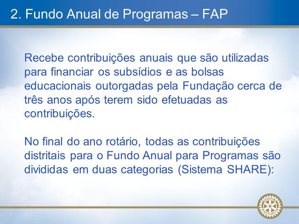2. Fundo Anual de Programas – FAP Recebe contribuições anuais que são utilizadas para financiar os subsídios e as bolsas educacionais outorgadas pela