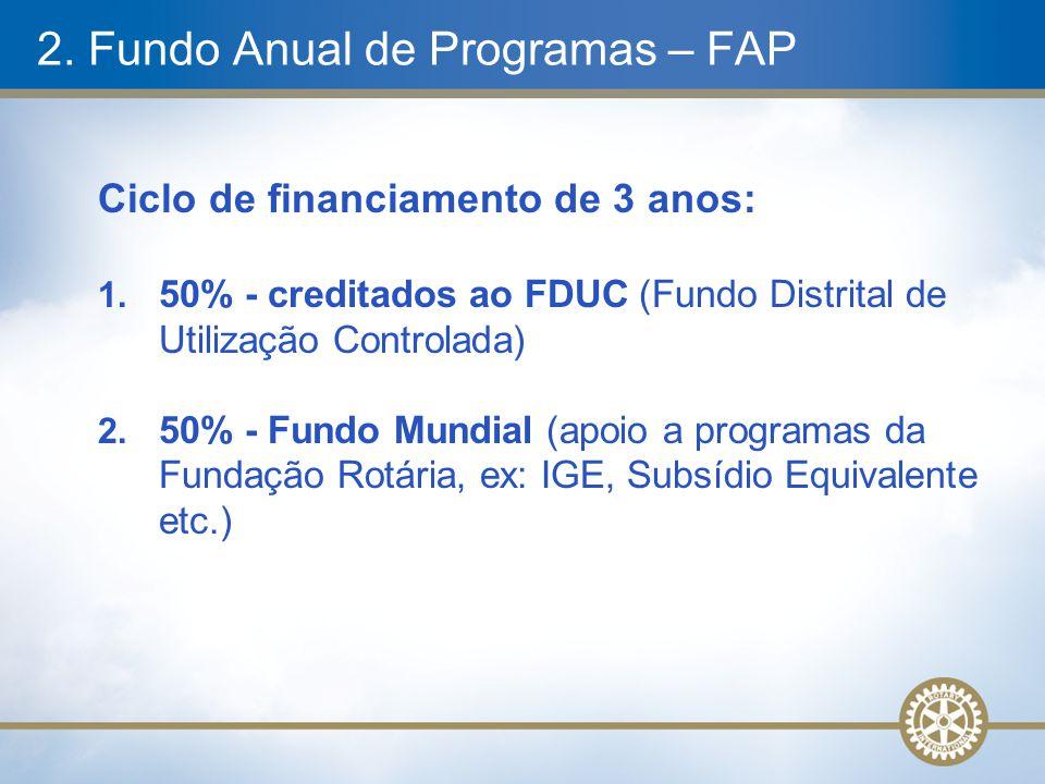 2. Fundo Anual de Programas – FAP Ciclo de financiamento de 3 anos: 1. 50% - creditados ao FDUC (Fundo Distrital de Utilização Controlada) 2. 50% - Fu