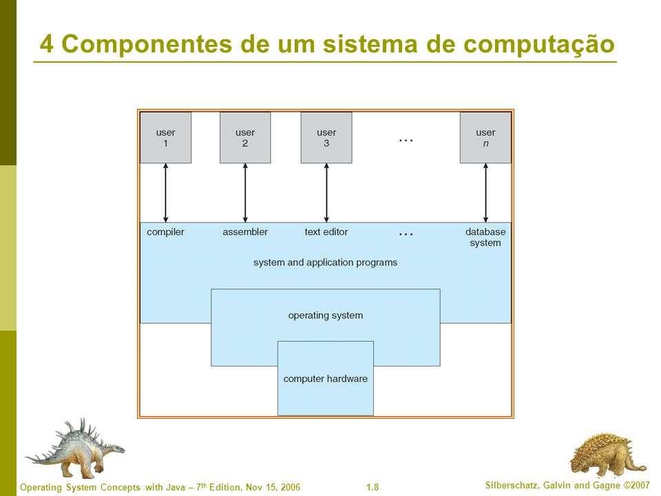 1.8 Silberschatz, Galvin and Gagne ©2007 Operating System Concepts with Java – 7 th Edition, Nov 15, 2006 4 Componentes de um sistema de computação