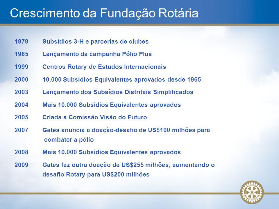 1979Subsídios 3-H e parcerias de clubes 1985 Lançamento da campanha Pólio Plus 1999Centros Rotary de Estudos Internacionais 2000 10.000 Subsídios Equi