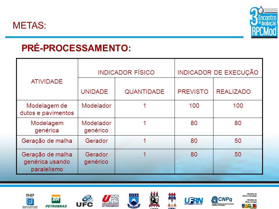 METAS: PRÉ-PROCESSAMENTO: ATIVIDADE INDICADOR FÍSICOINDICADOR DE EXECUÇÃO UNIDADEQUANTIDADEPREVISTOREALIZADO Modelagem de dutos e pavimentos Modelador
