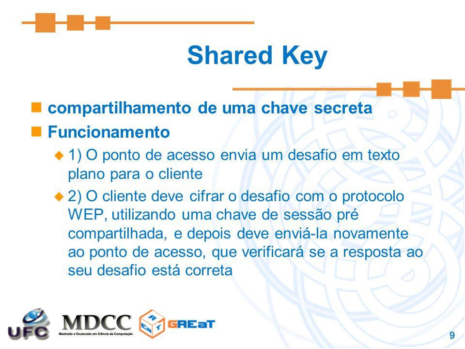 9 Shared Key compartilhamento de uma chave secreta Funcionamento  1) O ponto de acesso envia um desafio em texto plano para o cliente  2) O cliente deve cifrar o desafio com o protocolo WEP, utilizando uma chave de sessão pré compartilhada, e depois deve enviá-la novamente ao ponto de acesso, que verificará se a resposta ao seu desafio está correta