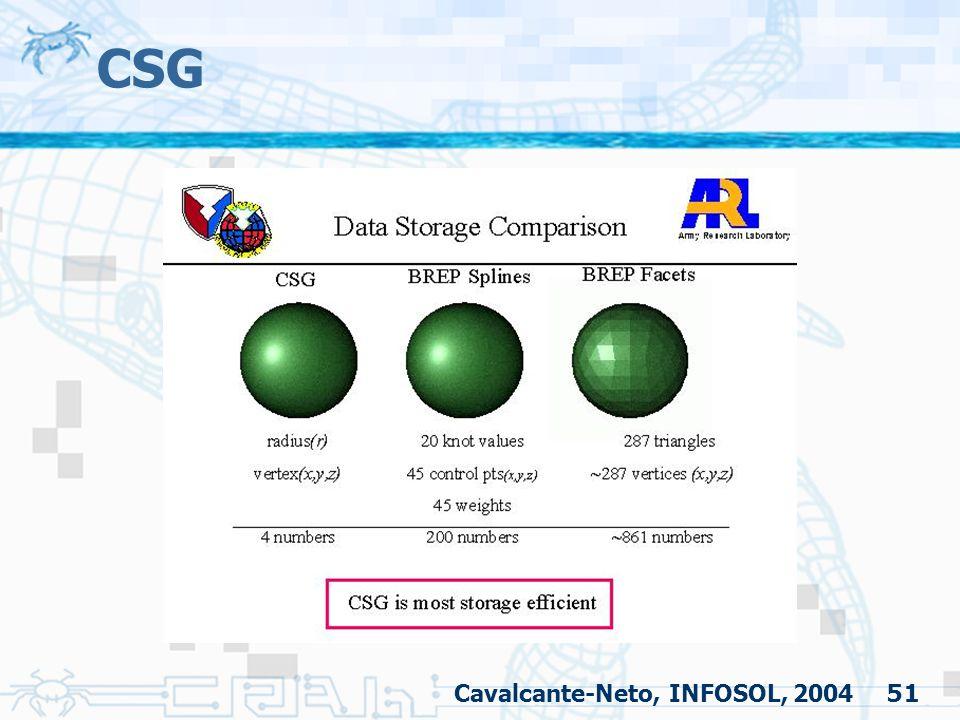 51 CSG Cavalcante-Neto, INFOSOL, 2004