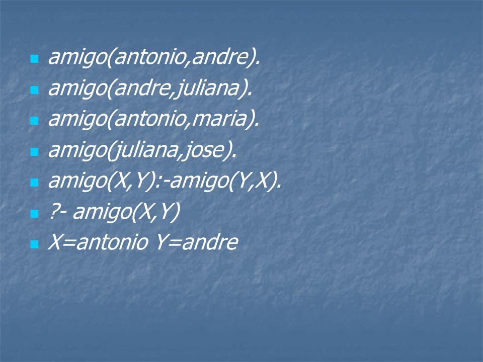 amigo(antonio,andre).amigo(andre,juliana). amigo(antonio,maria).