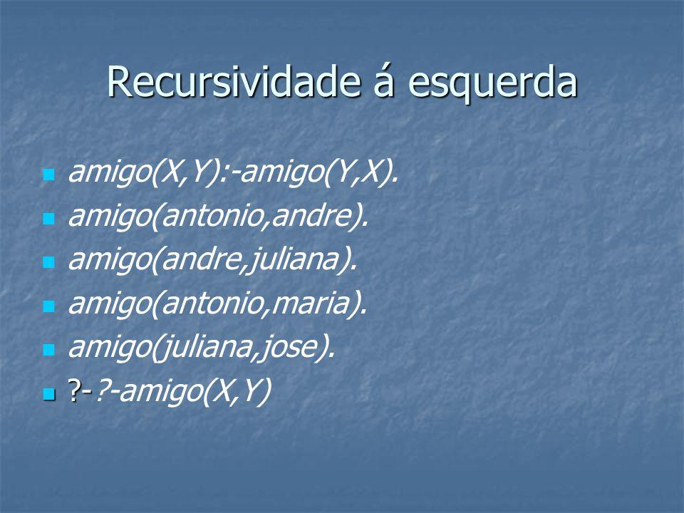 Recursividade á esquerda amigo(X,Y):-amigo(Y,X).amigo(antonio,andre).