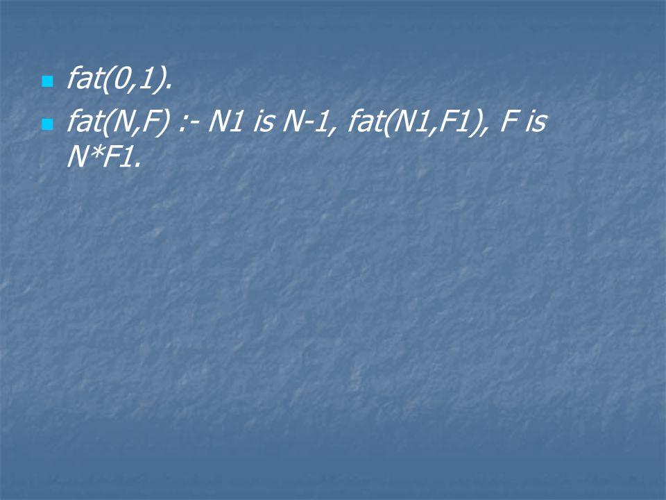 fat(0,1). fat(N,F) :- N1 is N-1, fat(N1,F1), F is N*F1.