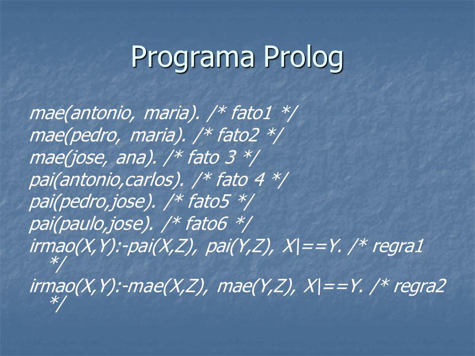 Programa Prolog mae(antonio, maria)./* fato1 */ mae(pedro, maria).