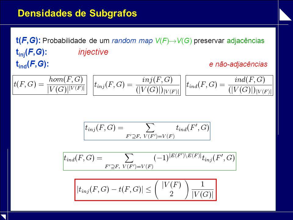 Densidades de Subgrafos t(F,G): Probabilidade de um random map V(F)  V(G) preservar adjacências t inj (F,G): injective t ind (F,G): e não-adjacências