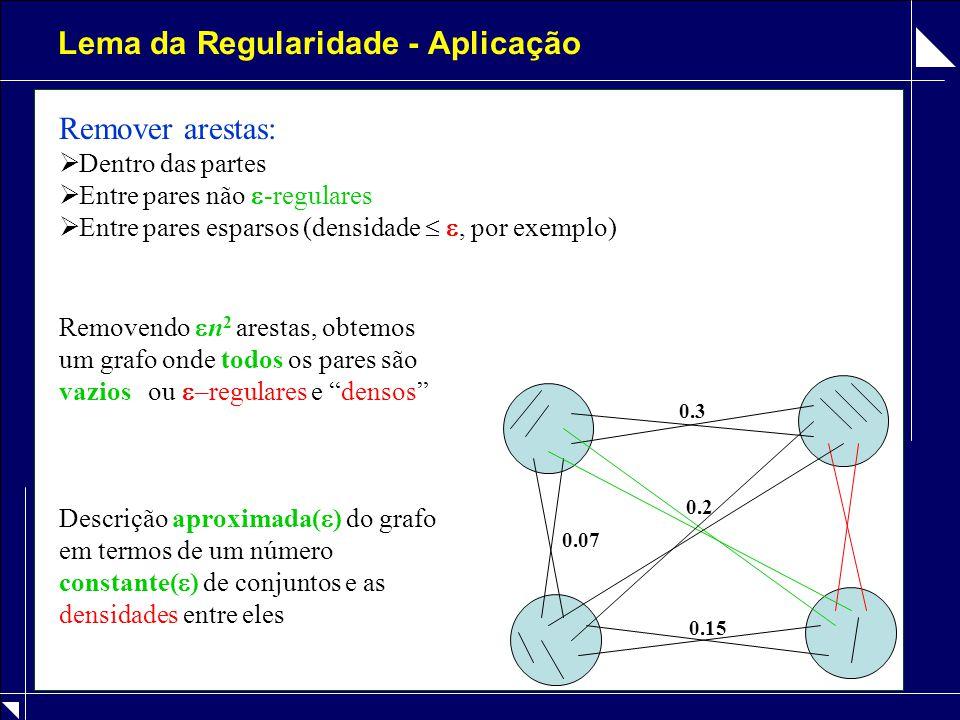 Discretização – Lema 3.3 Lema 3.3:     (A,B) (  +  )-regular (  m)  (A,B)  -regular d(A,B) =   d(A,B) =  Ok |A| = |B| = m  m 3.3 ( ,  )   (3  /  )m 2 alterações nas arestas Ok Prova: (Passo 1) Selecionar com prob.