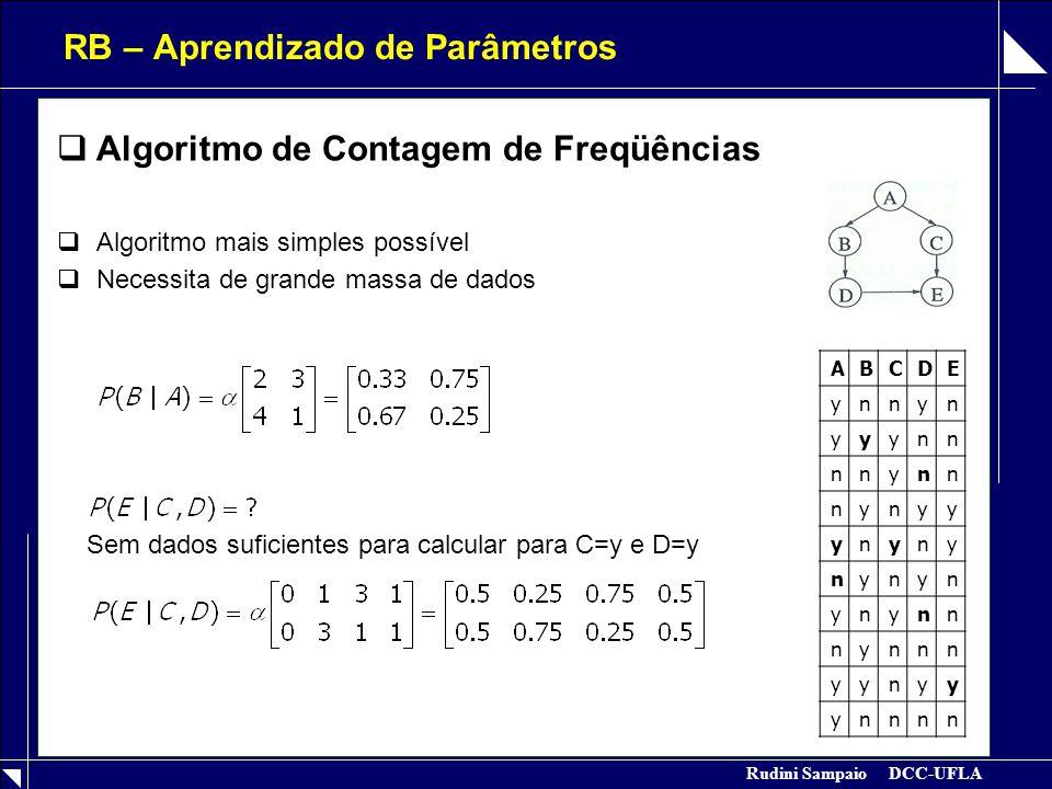 Rudini Sampaio DCC-UFLA RB – Aprendizado de Estrutura  Algoritmos de Análise de Dependência  Algoritmo PC (Path Condition, Spirtes, 1993) (Sistema Hugin)  Algoritmo NPC (Necessary Path Condition) (Sistema Hugin)  Algoritmo BPC (Best Path Condition)  Algoritmo CBL (Chen, Bell, Liu, )  Algoritmos de Pontuação  Algoritmo K2 (Cooper and Herskovits, 1992)  Algoritmo K3 (Neapolitan, 2002)